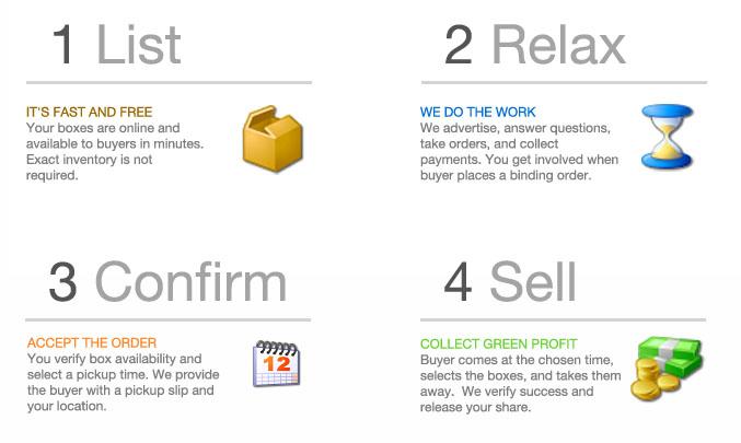Sell process
